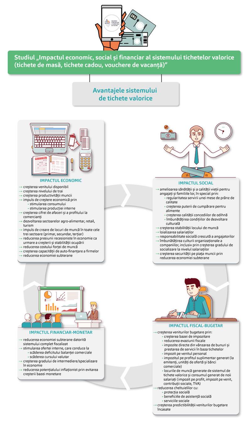 Impactul economic al tichetelor valorice, Infografic 1