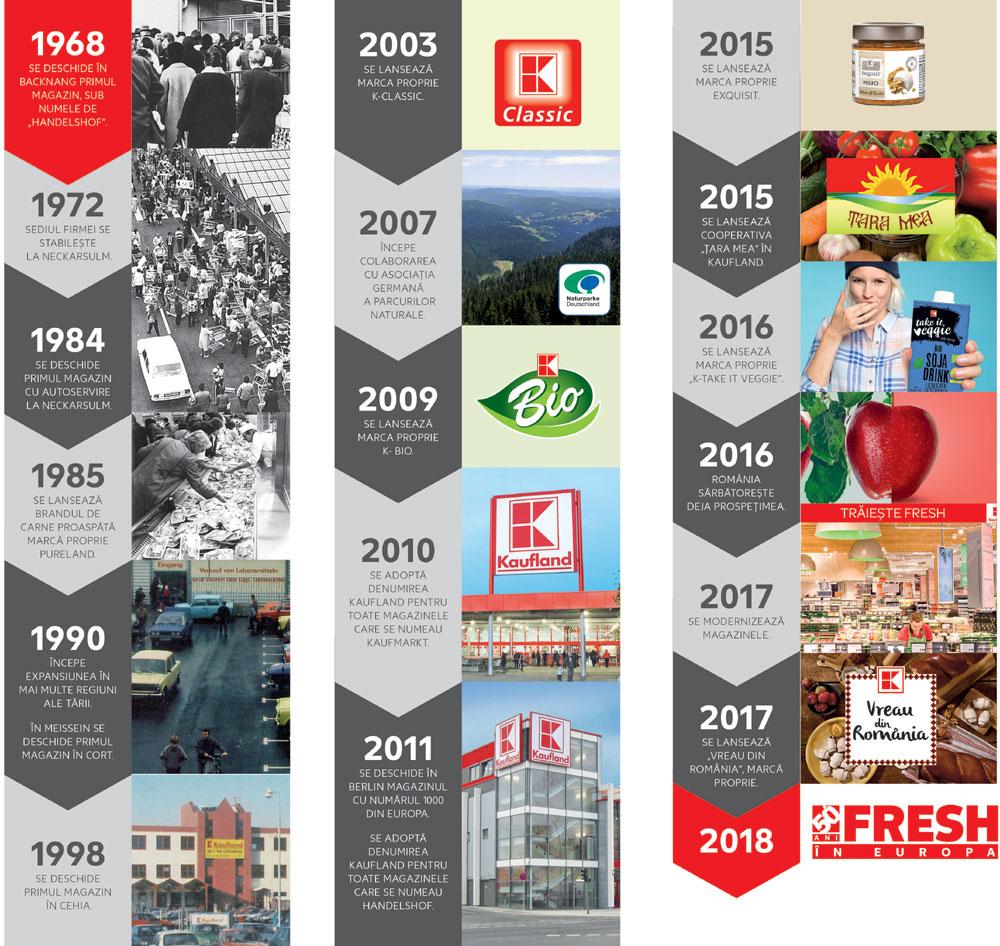 Infografic, istoria Kaufland, Aniversare Kaufland 50 de ani