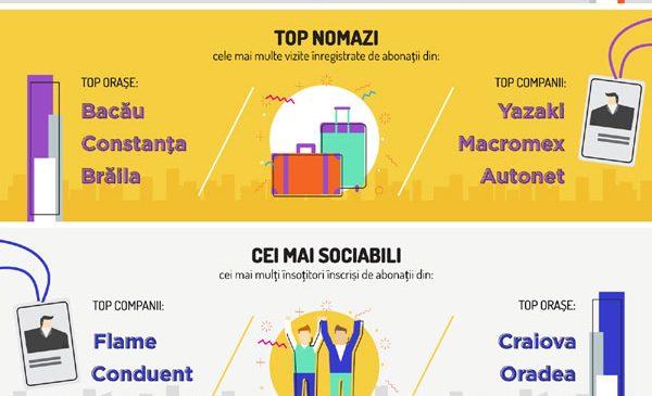 7card prezintă: Sportul și relaxarea în România