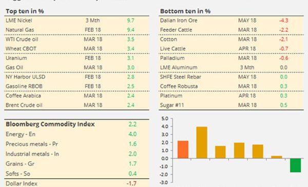 Analiză săptămânală: mărfurile, favorizate de un dolar în scădere — #SaxoStrats