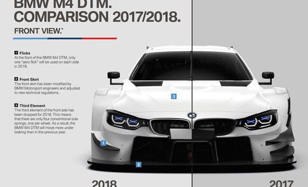 Schimbările aerodinamice pentru BMW M4 DTM promit spectacol mai mare în sezonul 2018