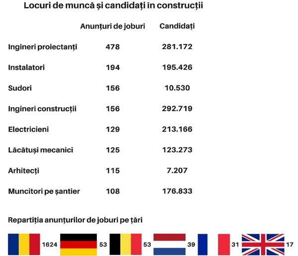 Candidati si locuri de munca in constructii