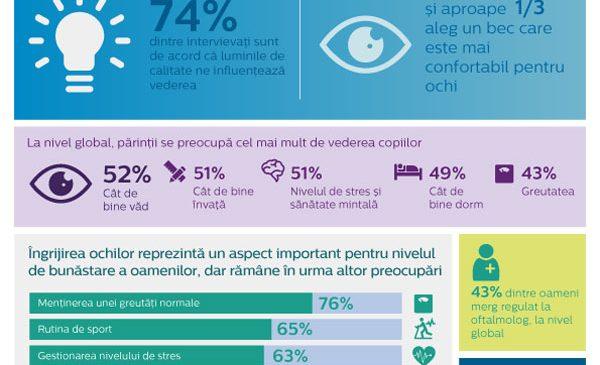 Cea mai recentă cercetare realizată de Philips Lighting arată faptul că, atunci când vine vorba de bunăstarea personală, confortul ochilor nu reprezintă o prioritate, prin comparație cu grija asupra controlului greutății și a nivelului de stres