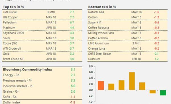 Analiză săptămânală: mărfurile, în creștere în contextul scăderii dolarului în combinație cu inflația