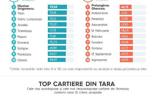 Cel mai amplu studiu despre locuire din România a ajuns la final