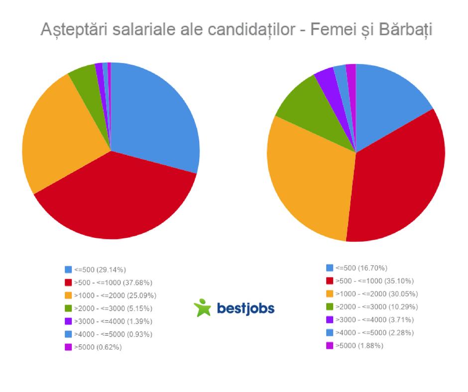 Aateptari salariale - femei si barbati