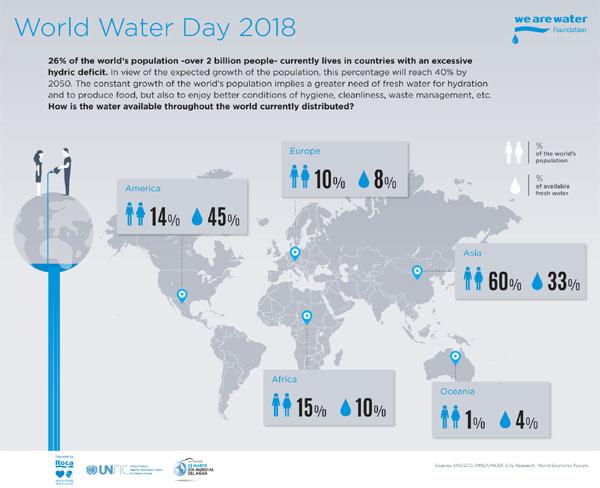 Agua Crisis infografic