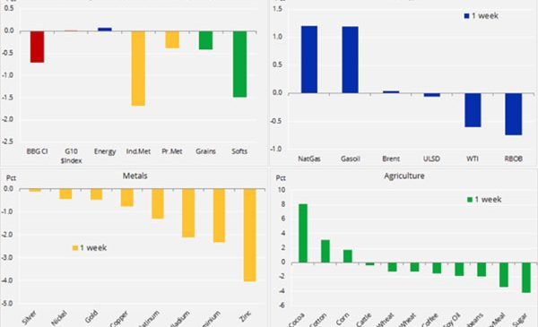 Analiză săptămânală: tensiunile comerciale mondiale își spun cuvântul