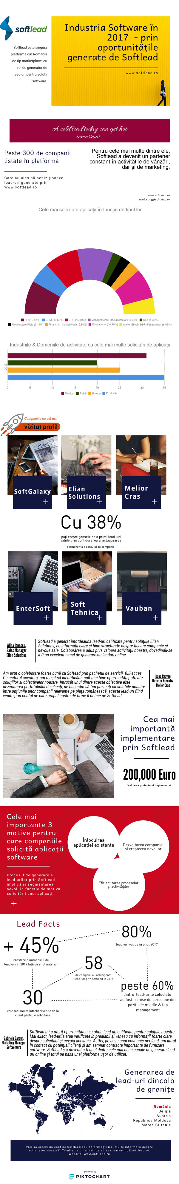 Infografic Softlead 2017