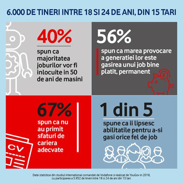 Infografic studiu Vodafone