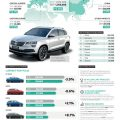 Infographic SKODA Deliveries to customers in 2017