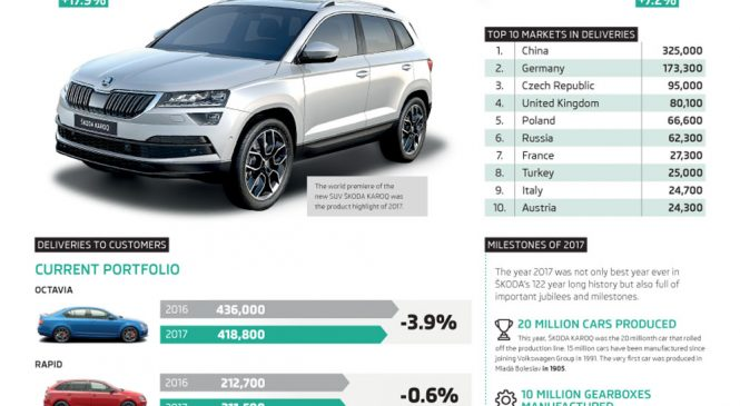 ŠKODA AUTO îşi continuă evoluţia excelentă, după cel mai bun an din istoria companiei