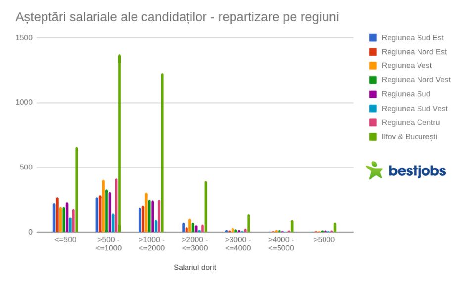 Aateptari salariale - Repartizare regiuni