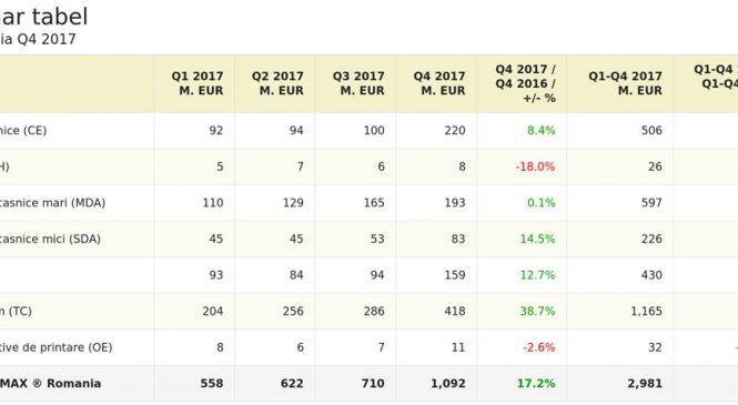 Valoarea pieței bunurilor de folosință îndelungată în 2017 depășește nivelul din 2008