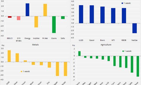 Analiză săptămânală: Geopolitica ridică petrolul și aurul, dar afectează negativ cuprul