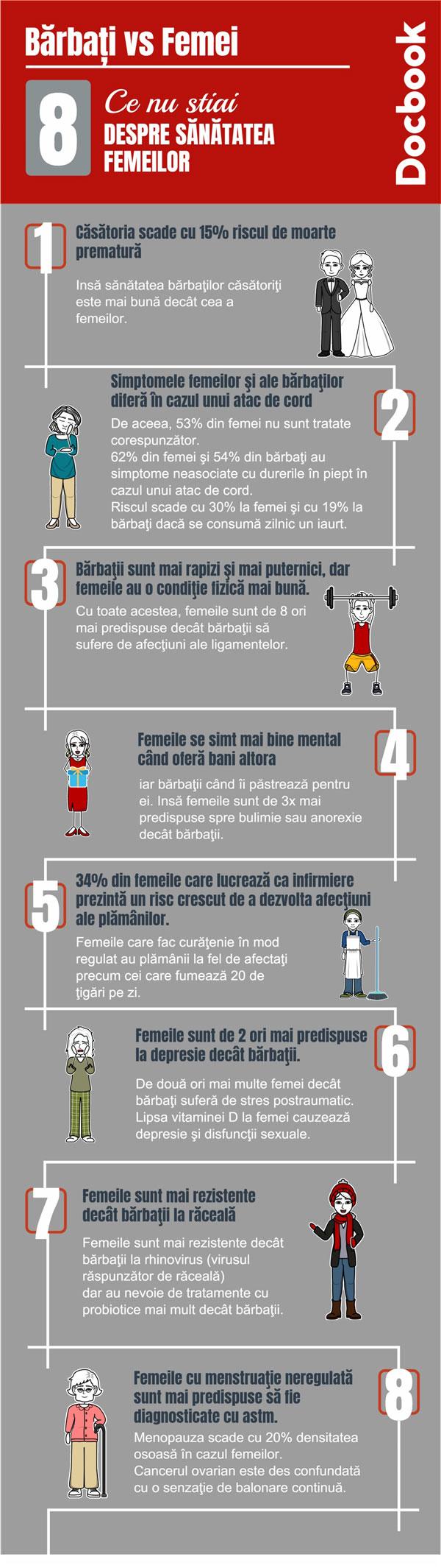 infografic Sanatatea Femeii