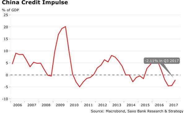 Perspectivă macro: Narativul global de creștere sincronizată a MURIT