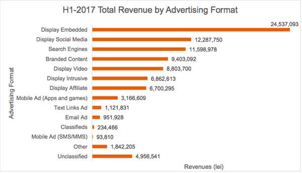 Piaţa de publicitate online din România în semestrul 1 2017 crește cu 15% față de perioada similară a anului trecut
