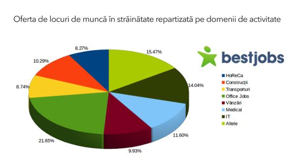 BestJobs repartizare domenii