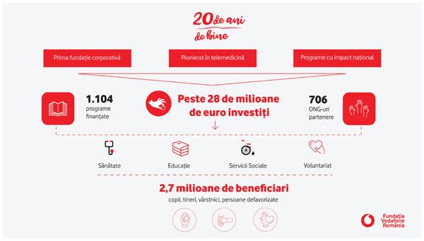 În 20 de ani de activitate, Fundația Vodafone România a investit aproape 17 milioane de euro în domeniul sănătății și peste 11 milioane de euro în educație