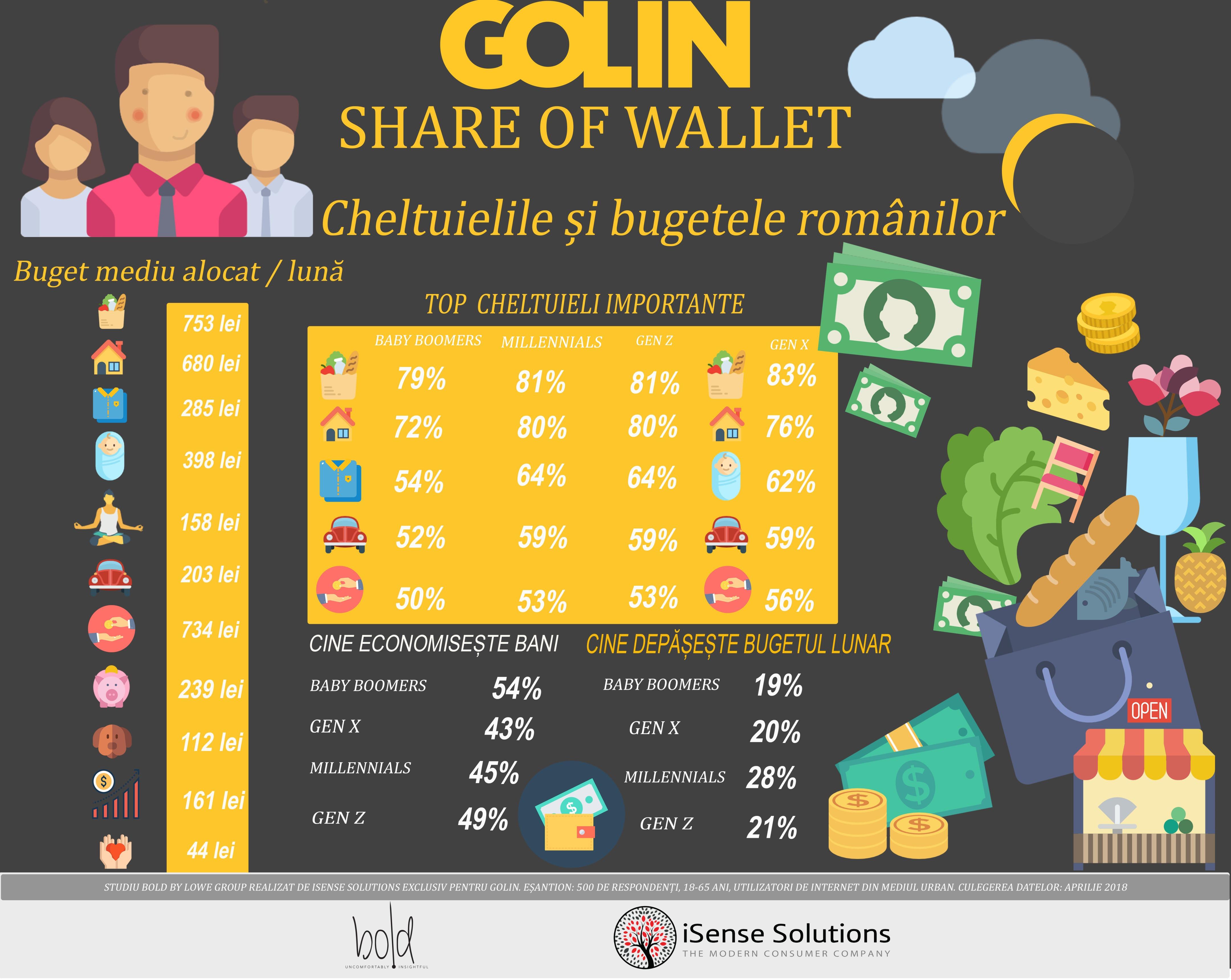 infografic cheltuielile si bugetele romanilor