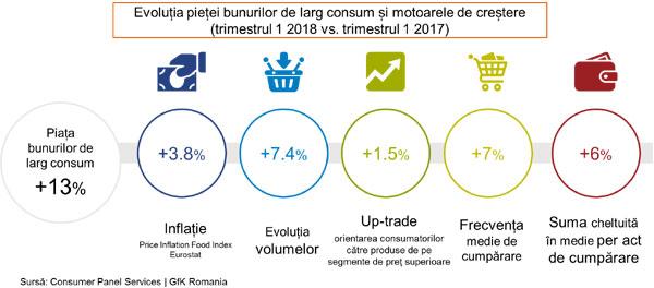 Românii cheltuie mai mult pe produse de uz curent