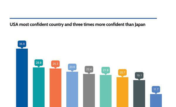 Worldcom Confidence Index 2018