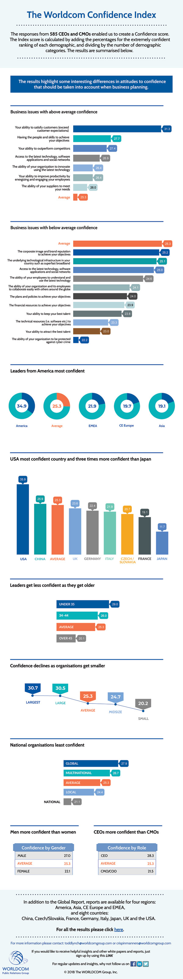 Worldcom 2018 confidence index