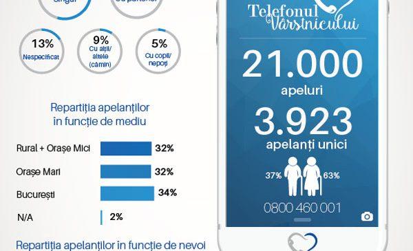Telefonul Vârstnicului a înregistrat în luna aprilie un număr record de 1.200 de apeluri, primite de la 450 de persoane