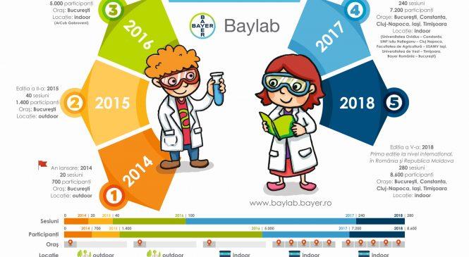 8.400 de copii din România şi Republica Moldova descoperă bucuria de a învăţa în Laboratorul de Ştiinţe Bayer