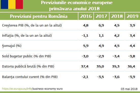 România: Creștere economică puternică, însă în curs de încetinire