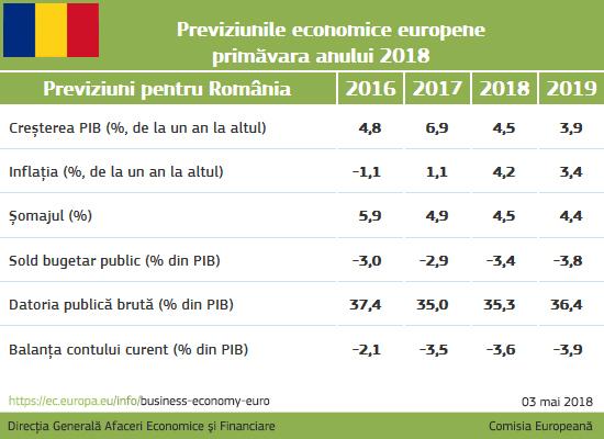 previziuni economice primavara 2018