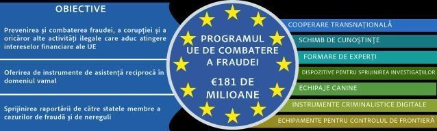 Bugetul UE: 181 de milioane euro pentru a intensifica lupta împotriva fraudei care afectează bugetul UE