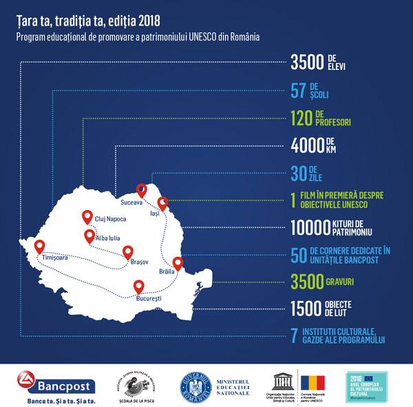 Bancpost Tara ta traditia ta 2018 Infografic