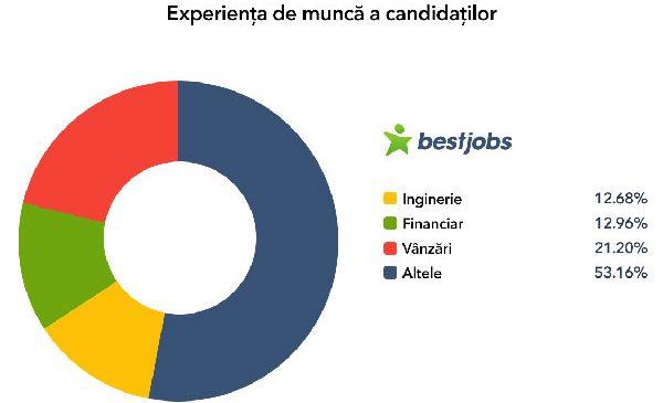 Candidați aflați în căutare de joburi