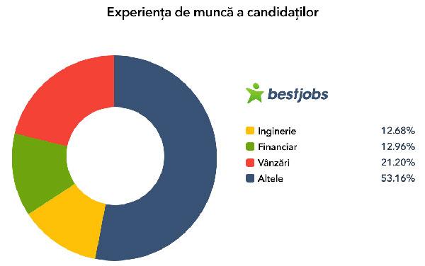 Experienta de munca a candidatilor
