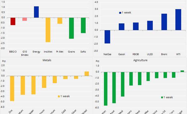 Analiză săptămânală: Petrolul se redresează datorită compromisului OPEC; metalele întâmpină obstacole din cauza dolarului și a războiului comercial