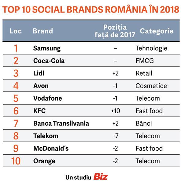 Top 10 Top Social Brands
