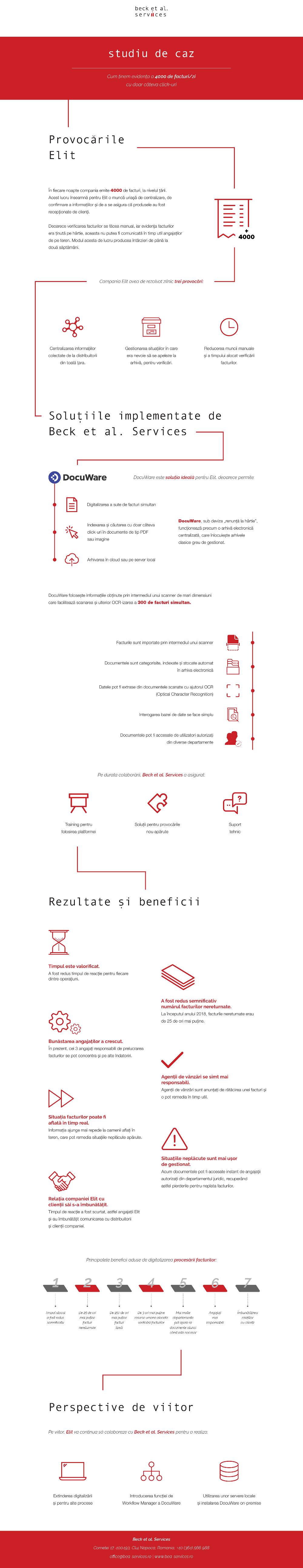 infografic Evidenta facturi elit