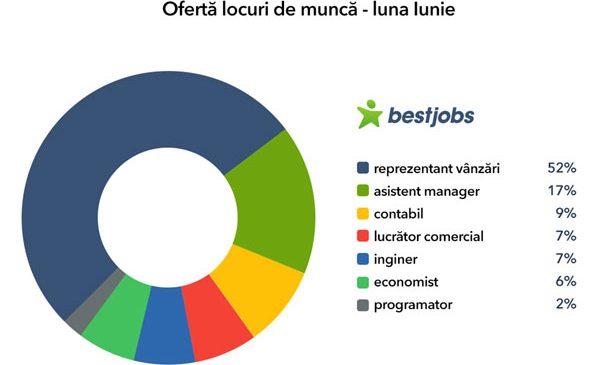 Joburi noi pentru candidați