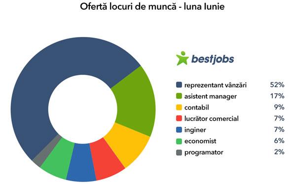 Oferta locuri de munca iulie