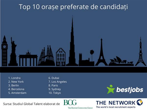 Top 10 orase preferate de candidati