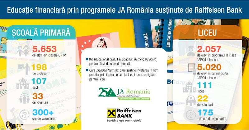 Infographic programul de Educație financiară în școală
