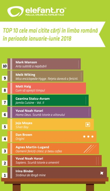 TOP 10 cele mai bine vândute cărți în primele 6 luni pe elefant.ro