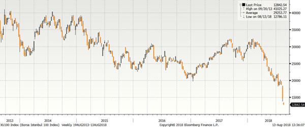 Analiza Saxo Bank: Cât de multe daune va provoca Turcia băncilor europene?