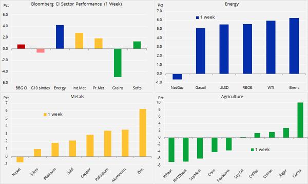Analiza mărfuri: piețele așteaptă să se decidă soarta dolarului