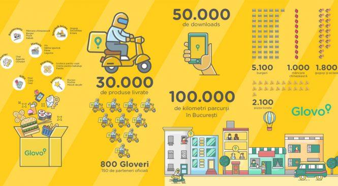 GLOVO, la trei luni de la lansare: Aplicația a livrat peste 30.000 de produse în București