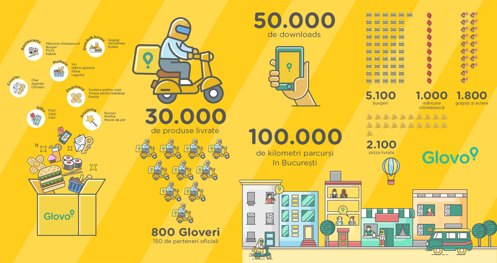 GLOVO Infografic