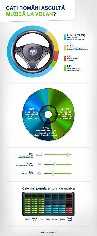 Infografic OMV Cati romani asculta muzica la volan