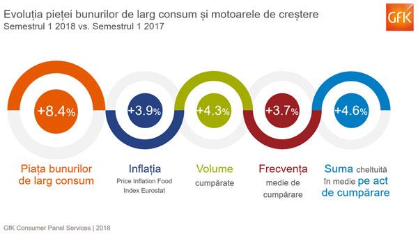 În prima jumătate a anului, românii au cheltuit mai mult pentru bunurile de larg consum